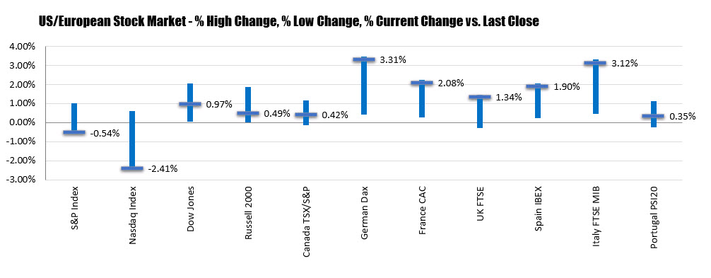 US stocks are mixed with the NASDAQ index continue to take on the most heat