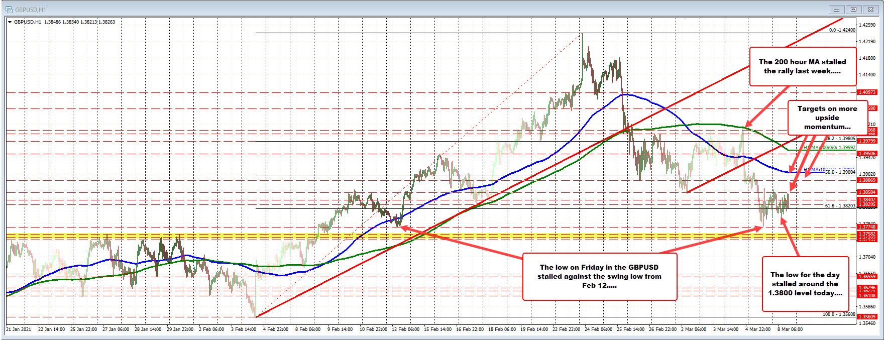 Modest trading range for the day_