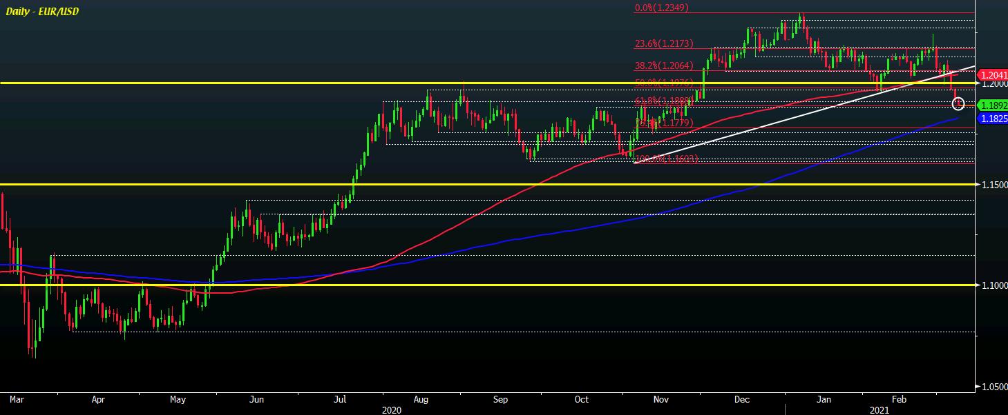 EUR/USD D1 08-03