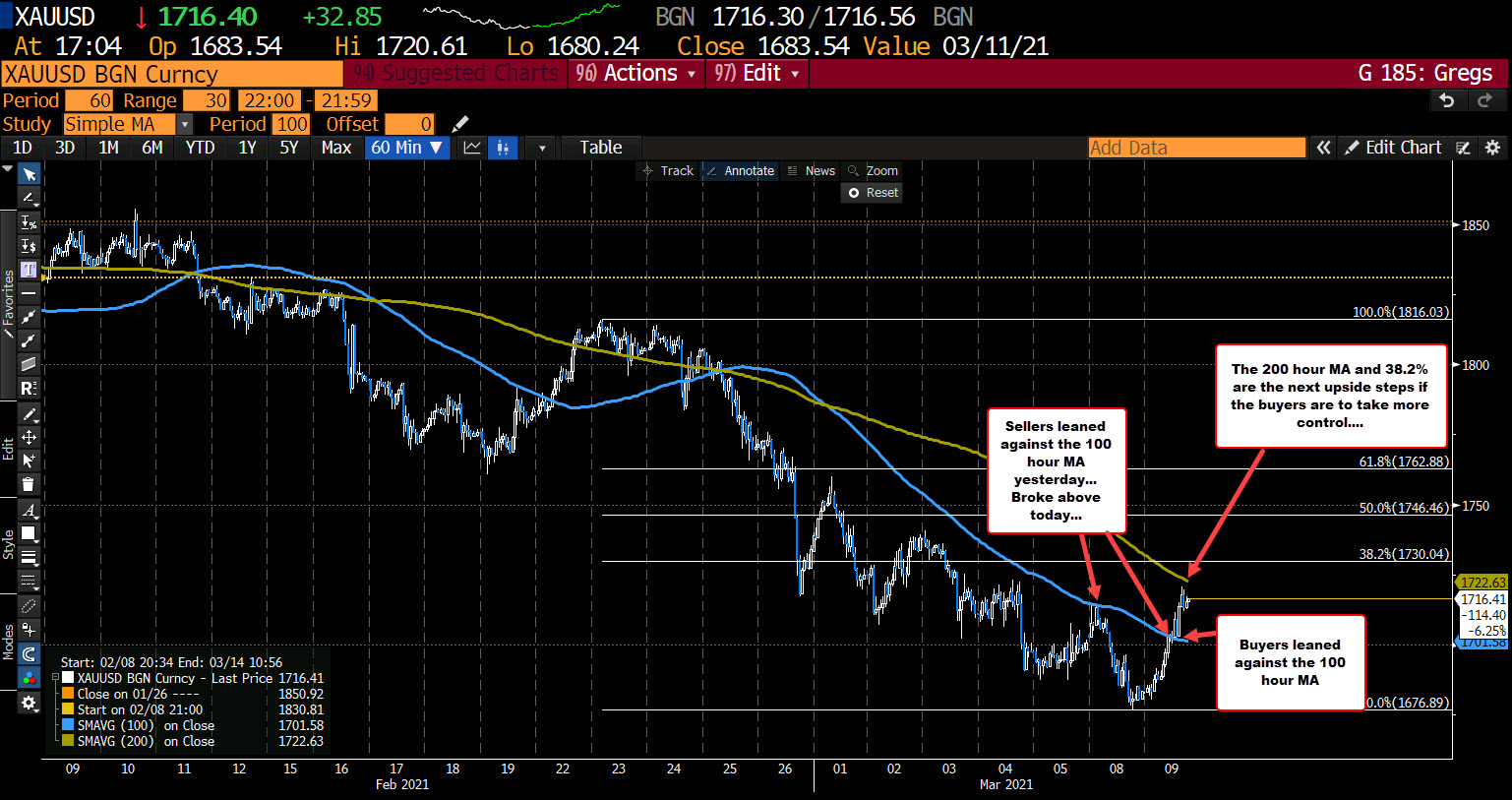 Gold on the hourly chart