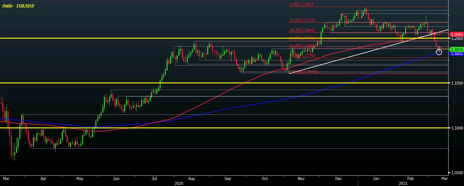 EUR/USD D1 10-03