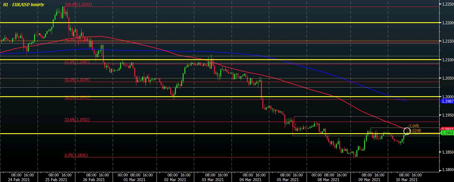 EUR/USD H1 10-03