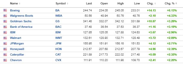 Dow 30 stocks up 1.62%_