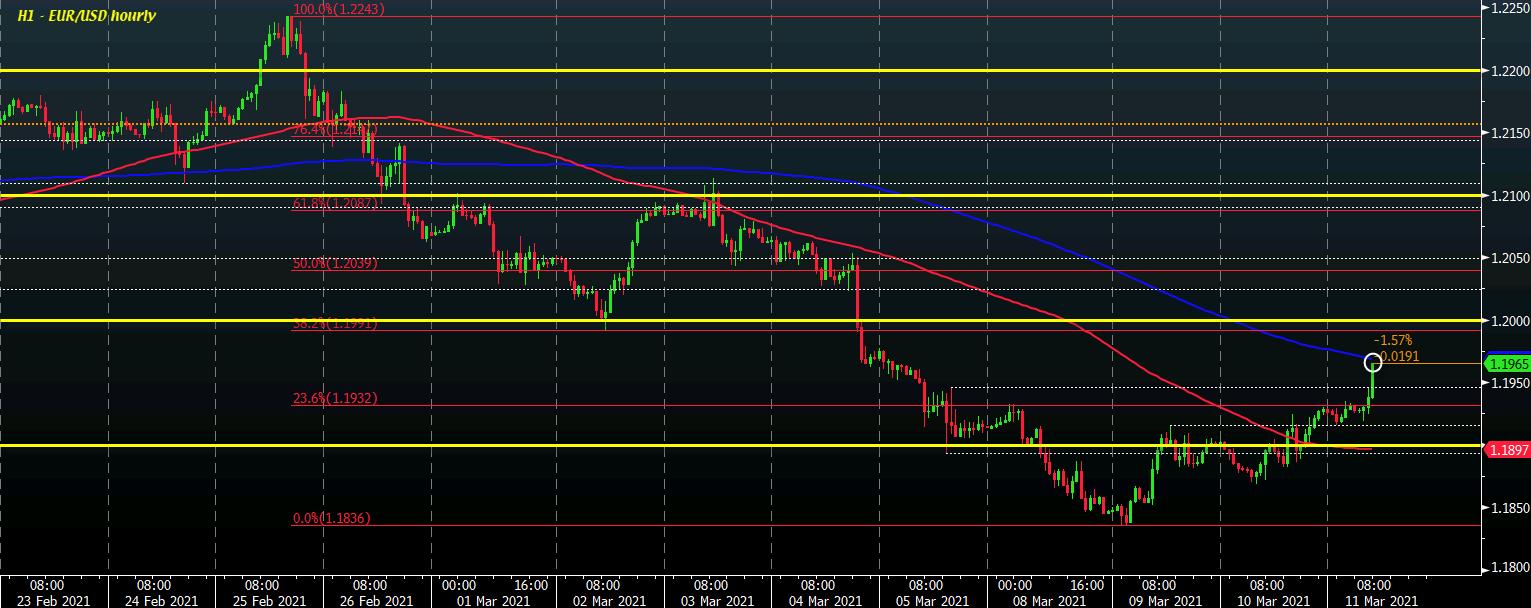 Dollar slumps amid retreat in Treasury yields