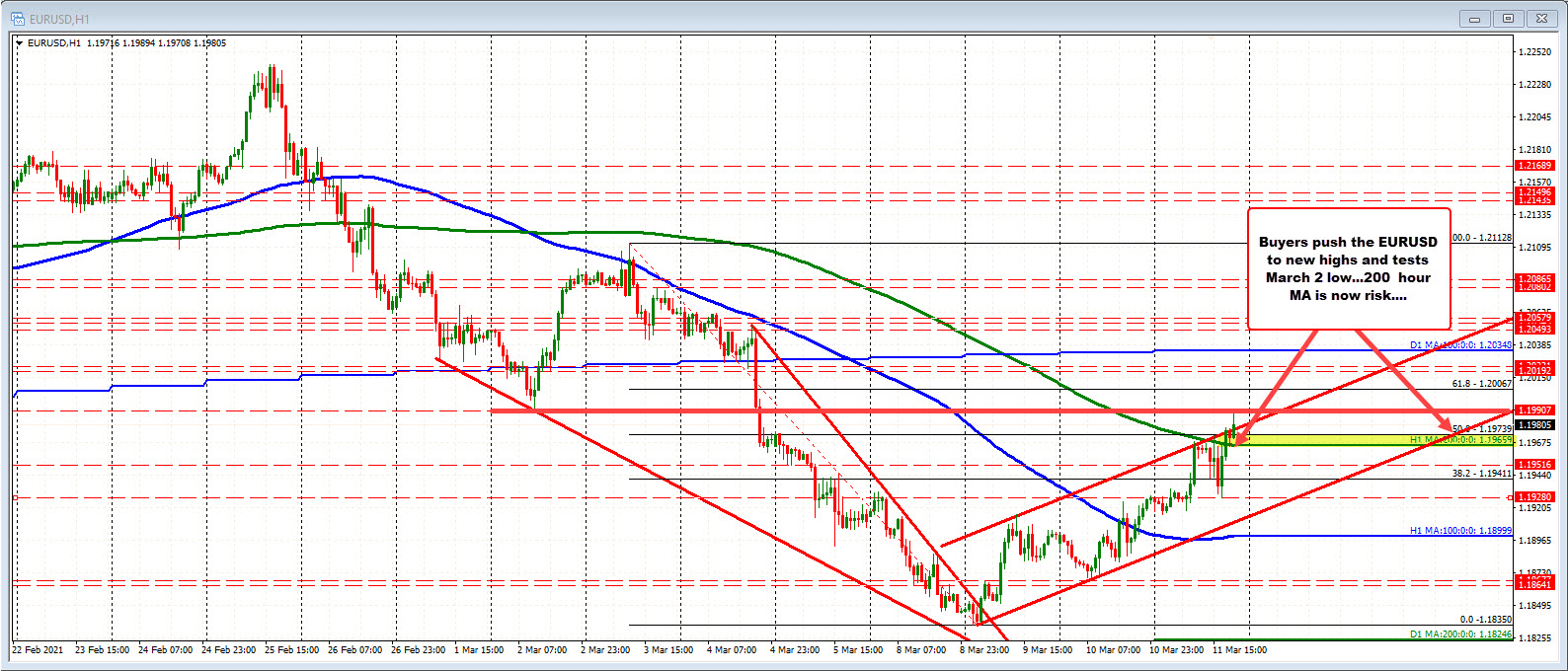 EURUSD extends to a new session high