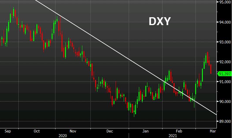 TD on the US dollar