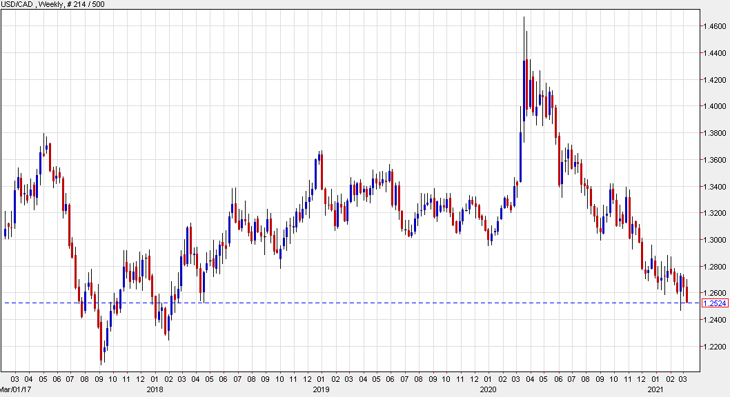 USD/CAD down nearly a cent today