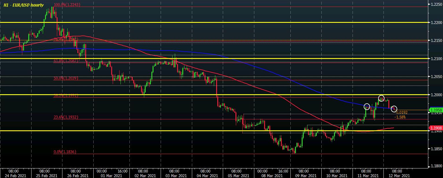 EUR/USD H1 12-03