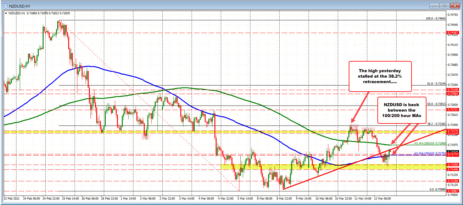 The NZD is the weakest of the majors today, but is off session lows