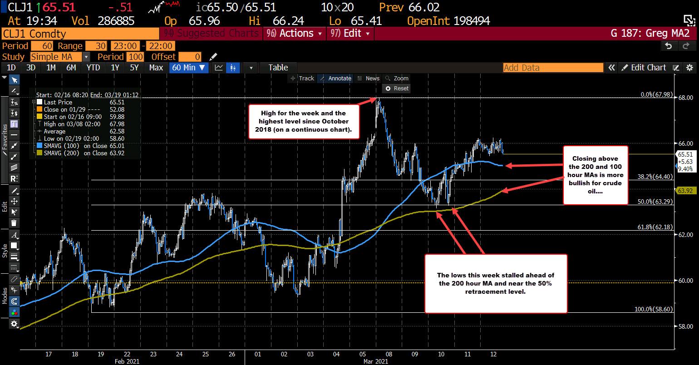 Crude oil settlesdown $0.41 _or -0.62%