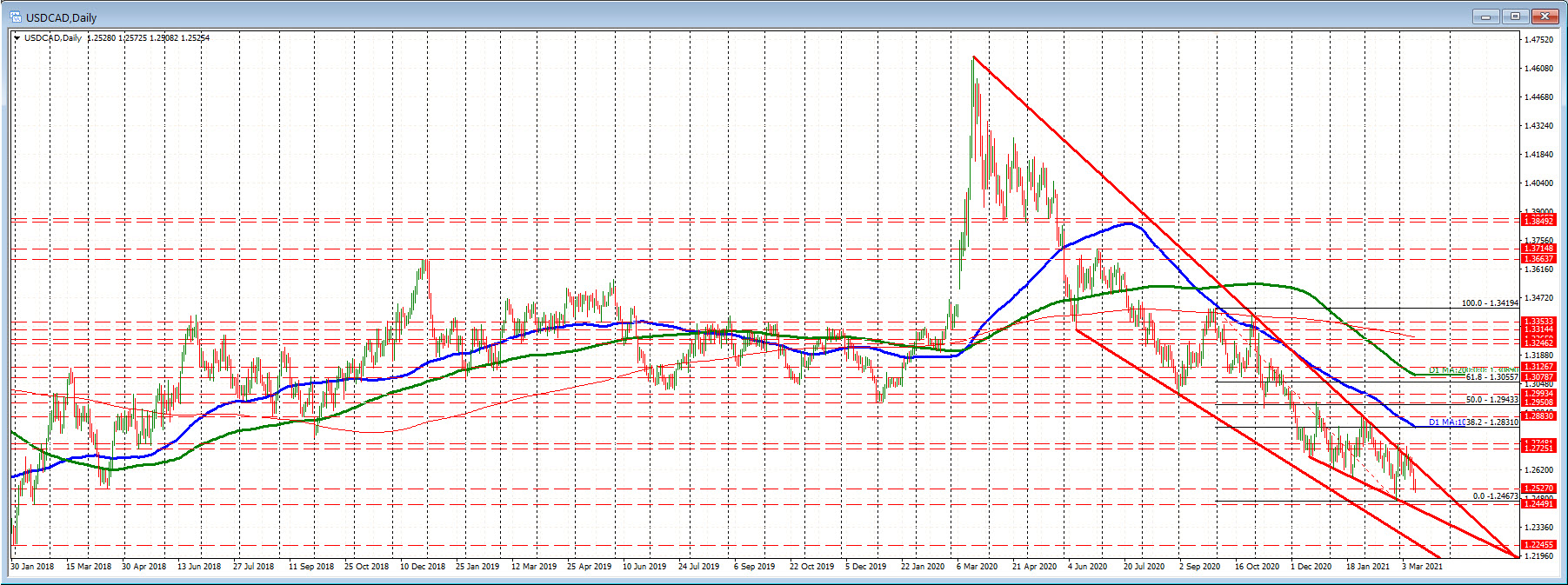 USDCAD on the daily chart