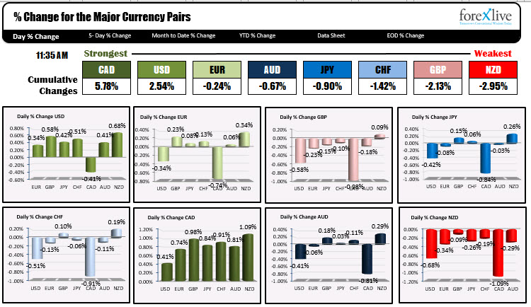 The CAD is the strongest of the major currencies