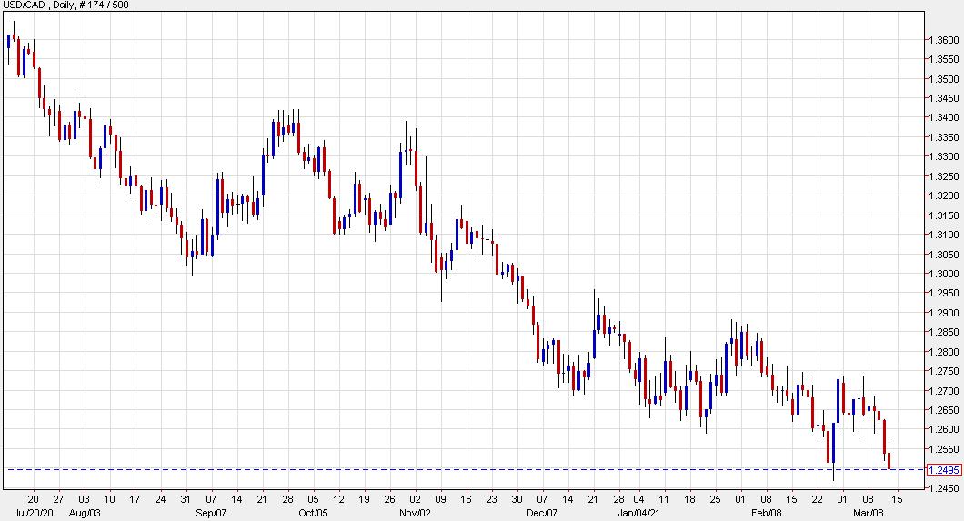 Canadian 5-year yields break 1%