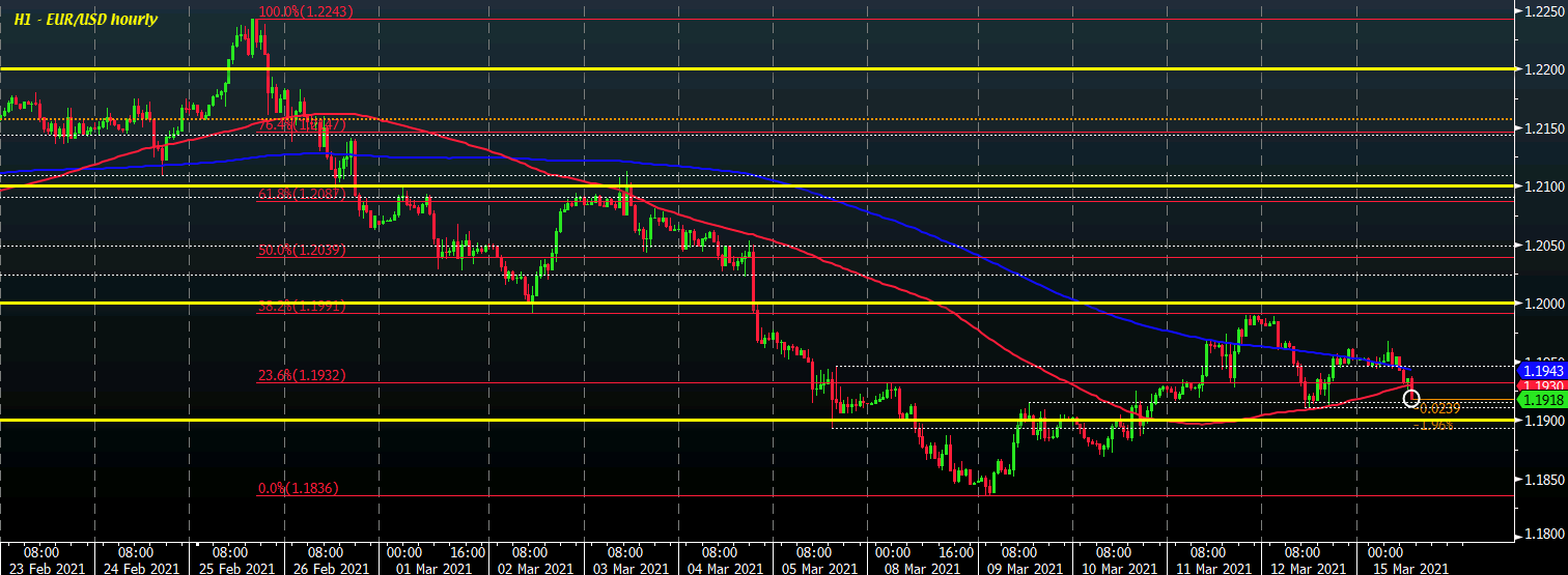 EUR/USD eases to session lows as sellers look to seize near-term control