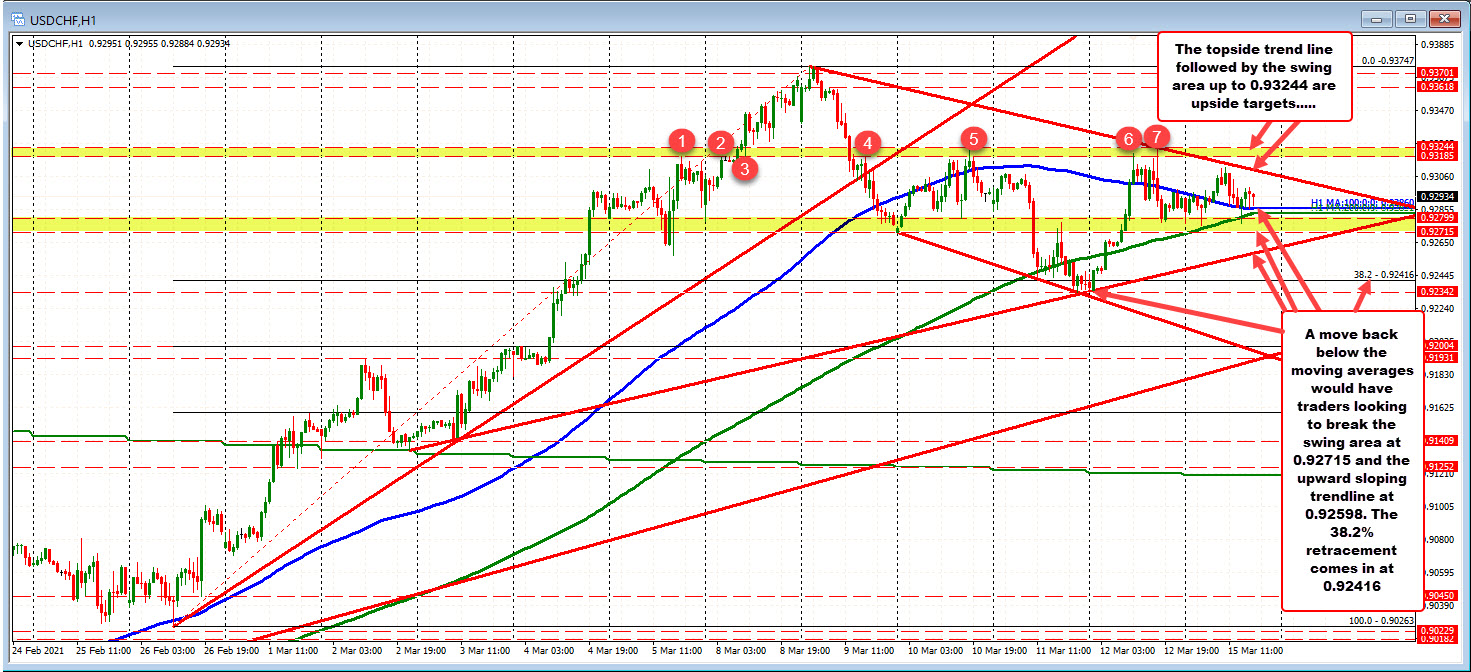 USDCHF trades in a modest up and down range. Above hourly MAs.