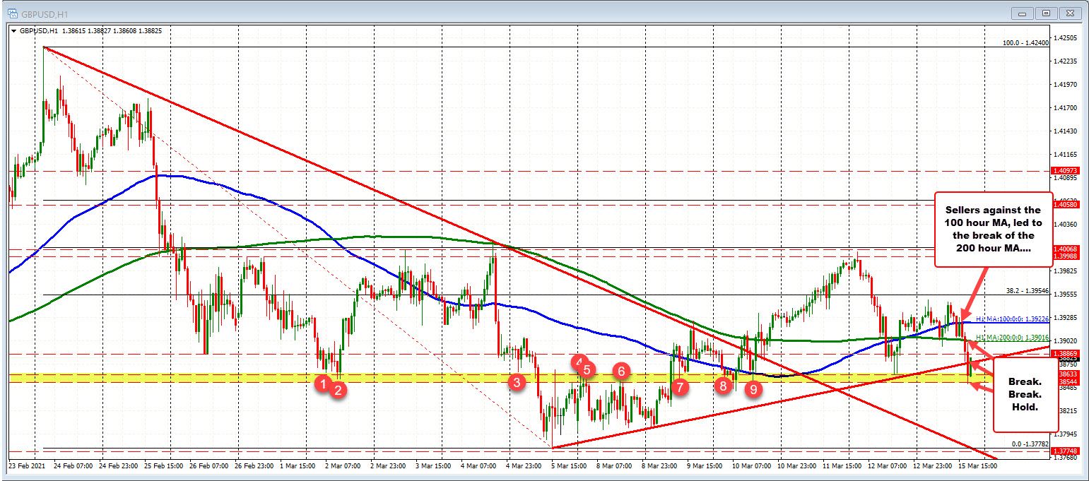 GBPUSD moves to and through lower targets and finds the key support.
