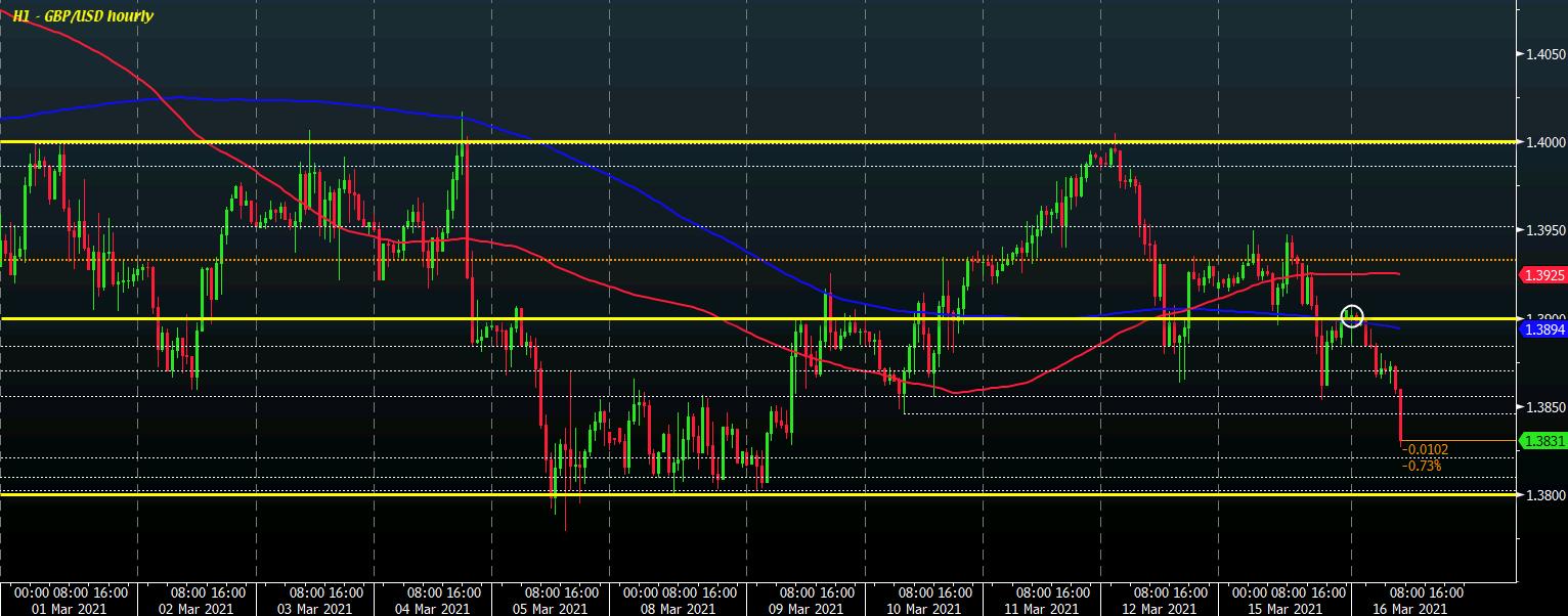 GBP / USD H1 16-03
