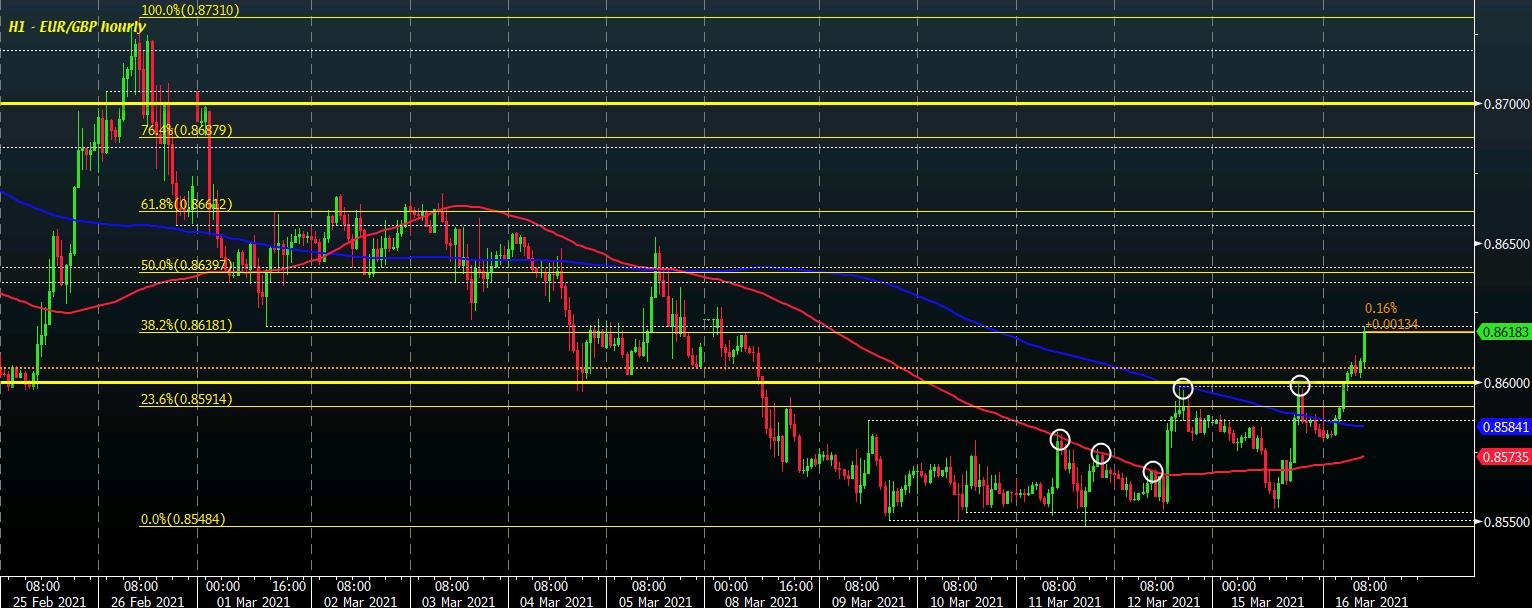 EUR / GBP H1 16-03
