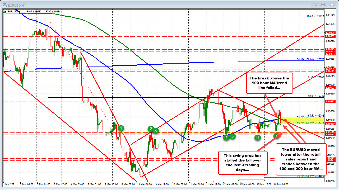 EURUSD rotates back between the 100 and 200 hour moving averages