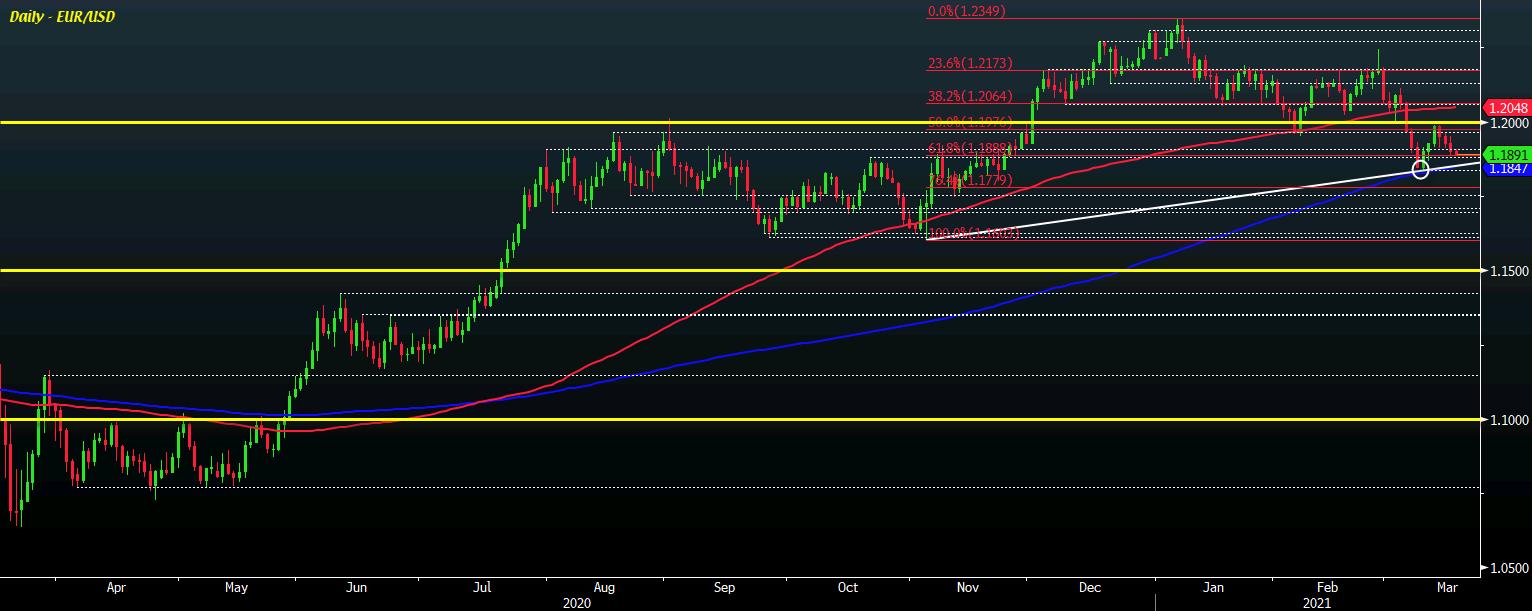 EUR/USD H1 17-03