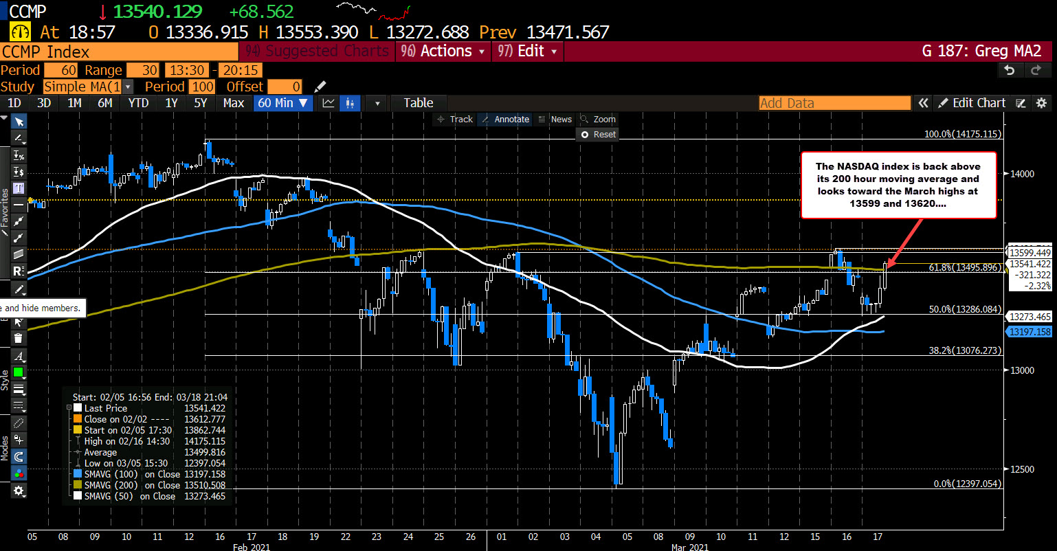 NASDAQ index back above its 200 hour moving average