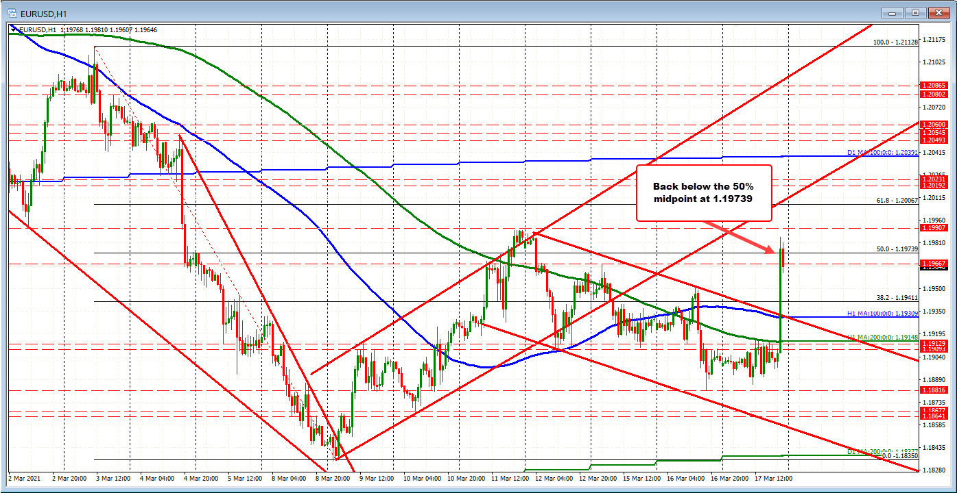 EURUSD backs off the high.. What next?