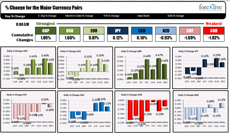 The GBP is the strongest and the AUD is the weakest as the NA session begins
