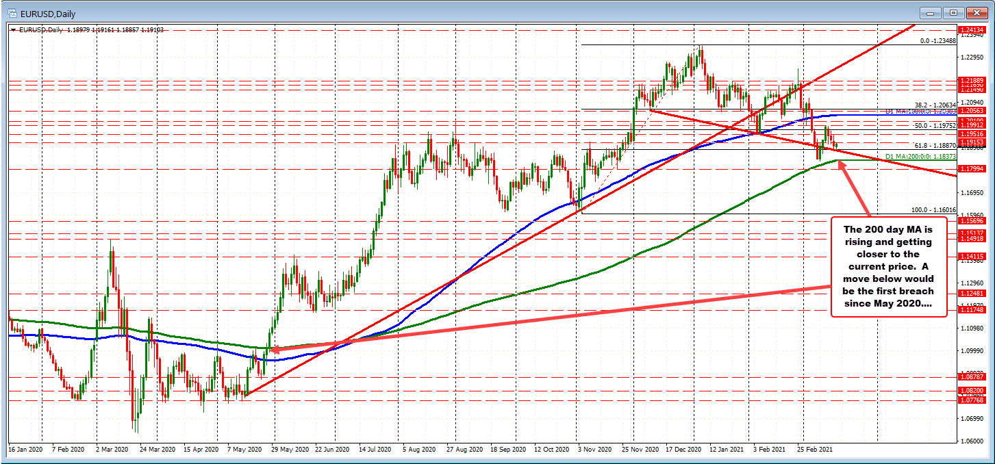 EURUSD on the daily chart is showing the 200 day MA is coming into play