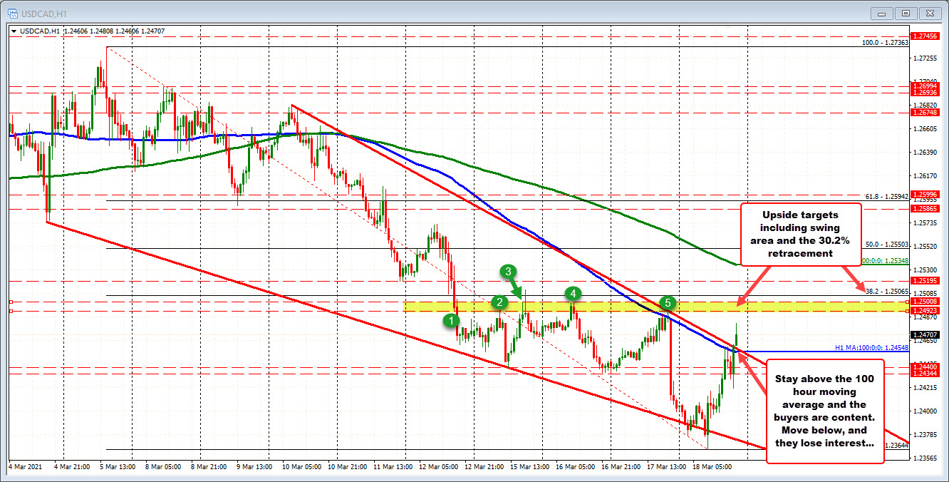 Back above the 100 hour MA and trend line