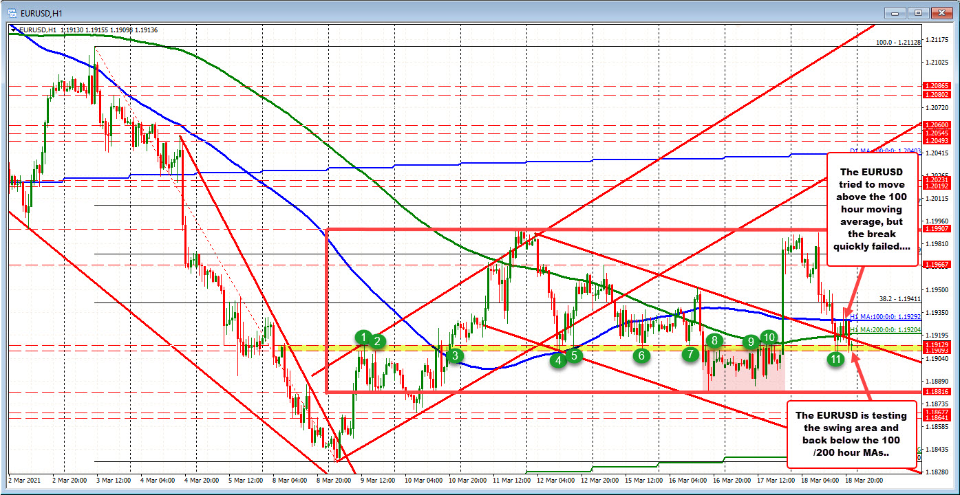 A move below 1.1909 opens the downside