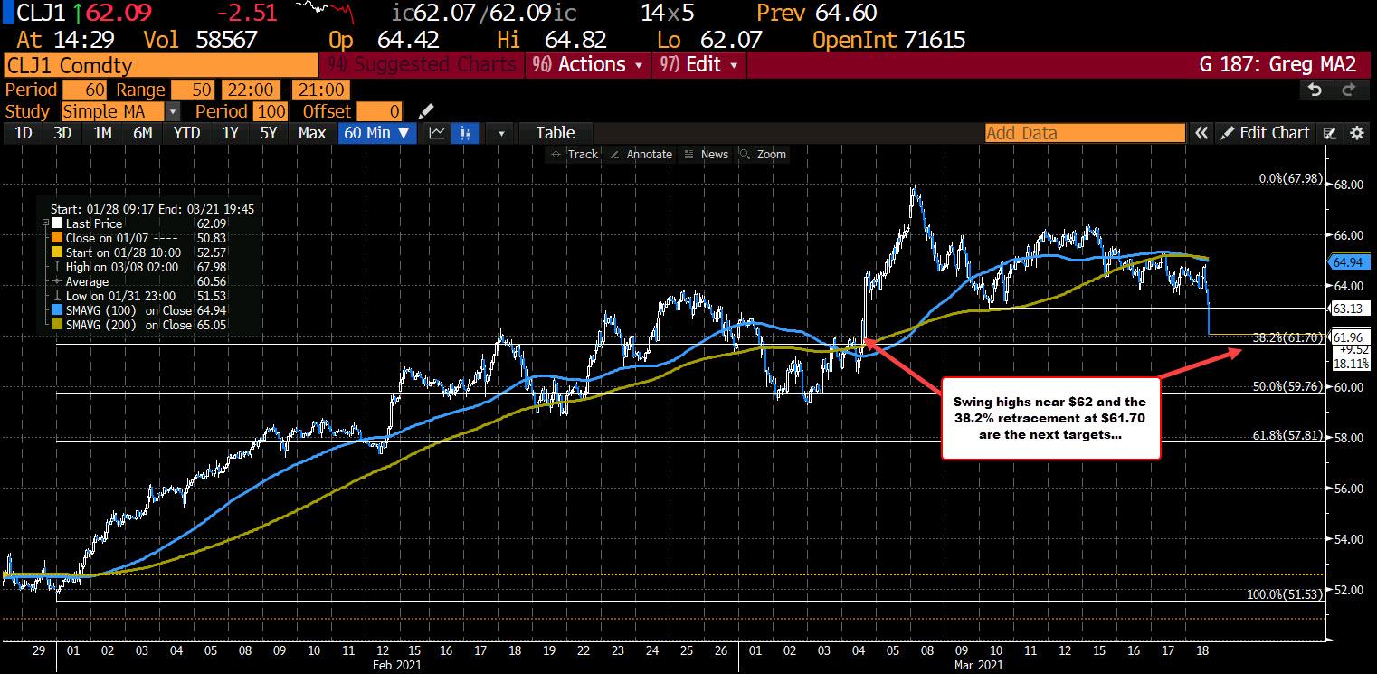 Crude oil futures continues fall