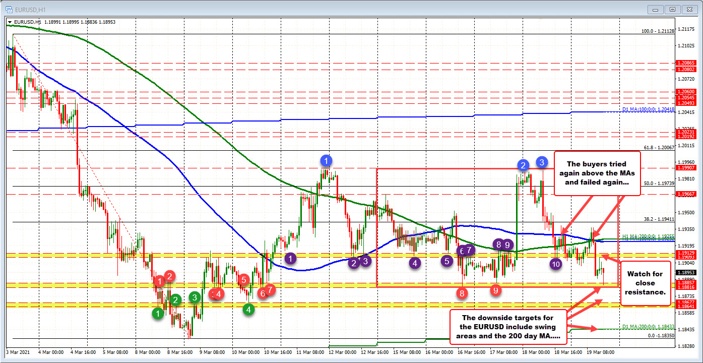 Swing low for the week tested at 1.18816