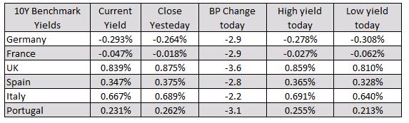 Los rendimientos europeos son más bajos