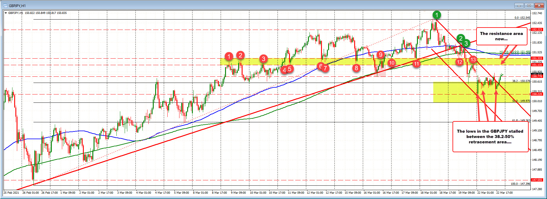 GBPJPY chops toward day high. Still down for the 3rd day
