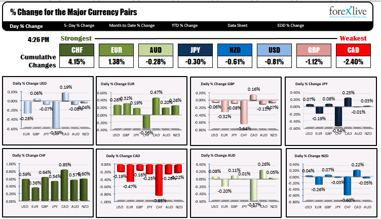Forex rankings of the major currencies