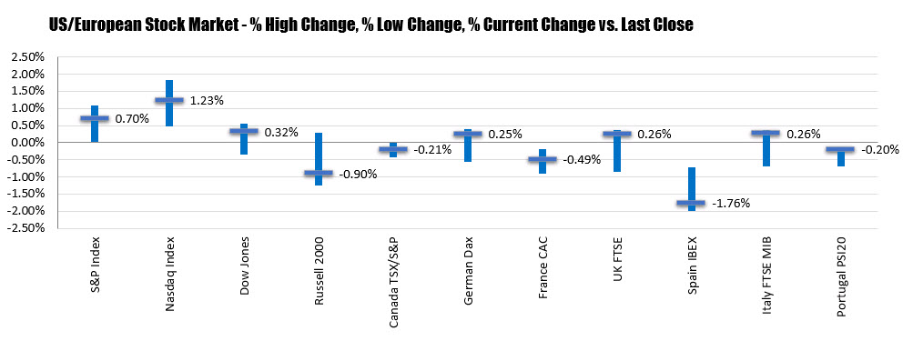 US shares close higher