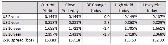 Nasdaq higher. Dow lower