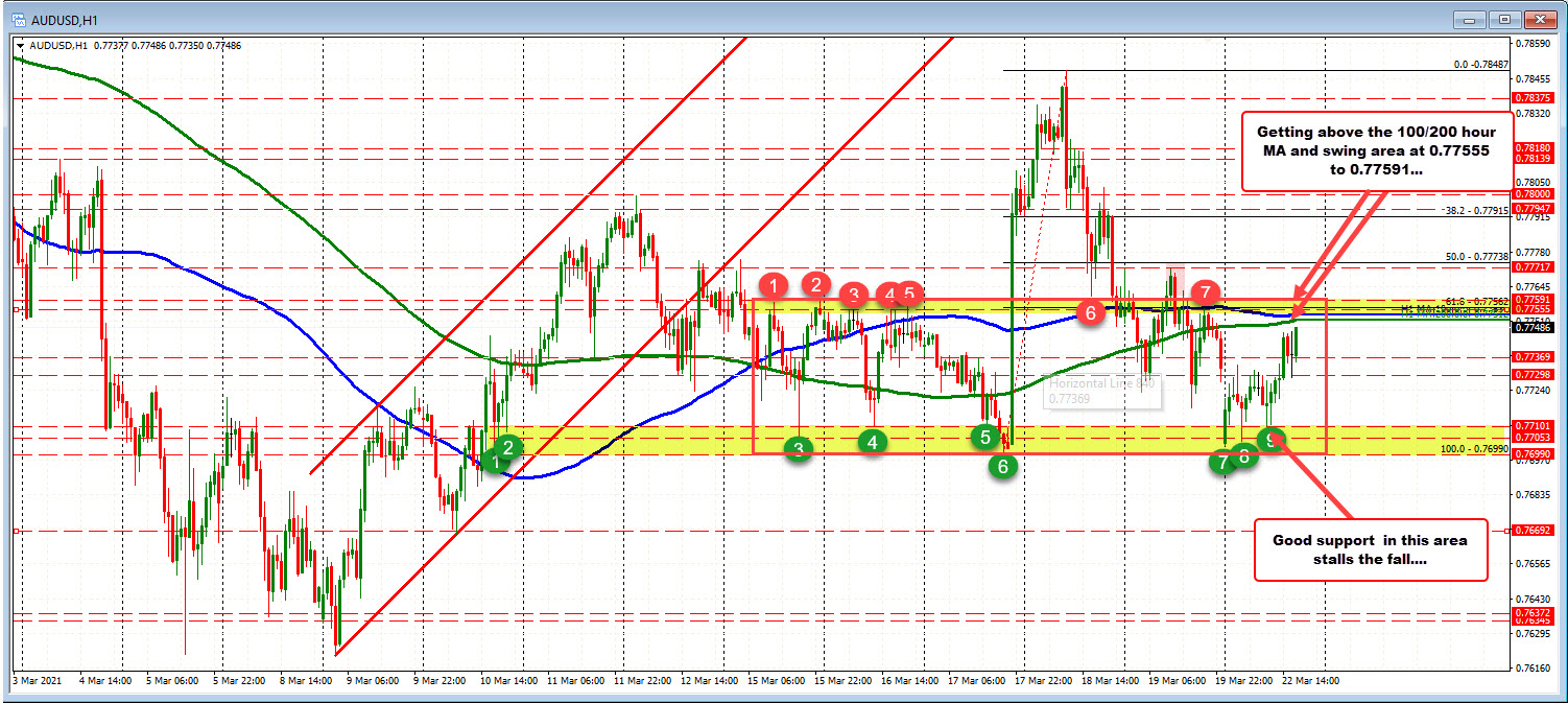 MAs and swing area above between 0.77513 to 0.77591