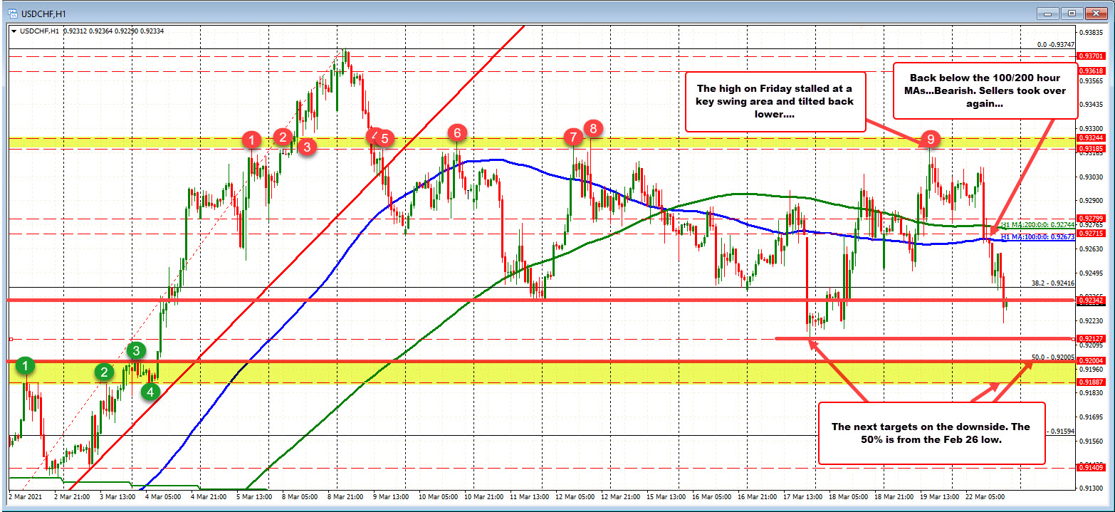 Friday high stalled at a key target and rotated back down as ups and downs continue