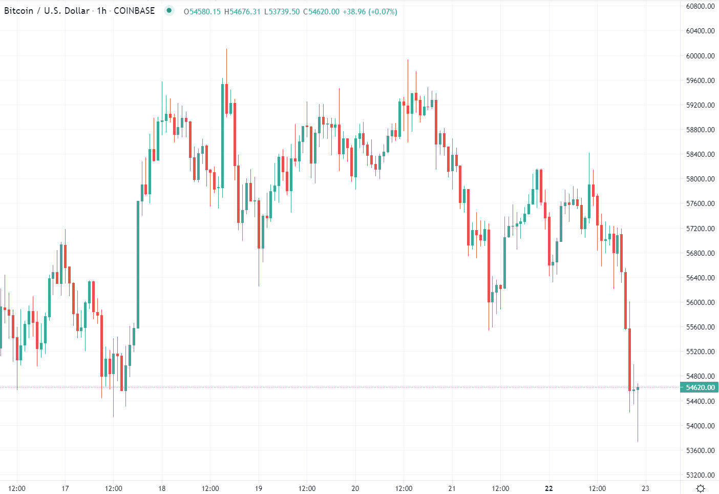 Here's a BTC opinion - Bitcoin could surge to $300,000 then drop 90%