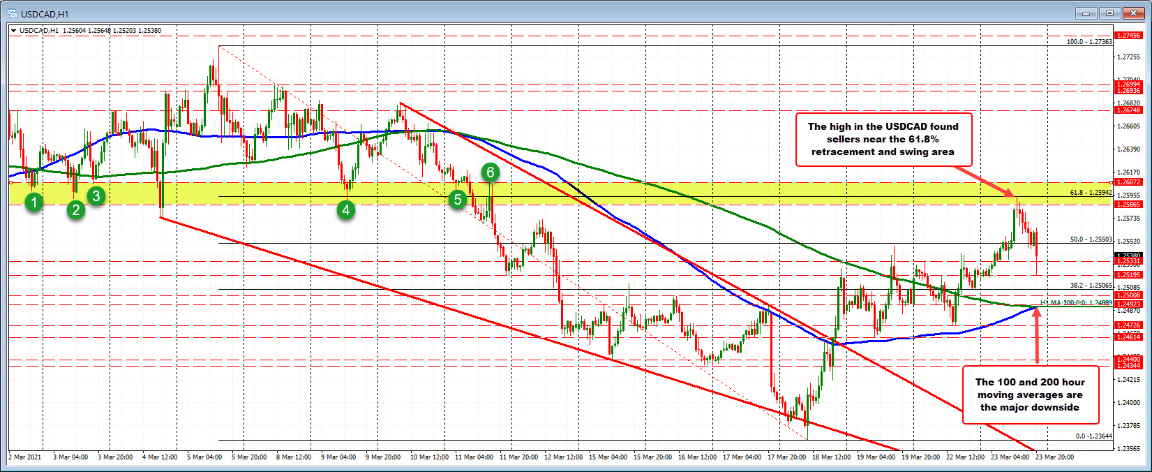 CAD moves toward Asian session low