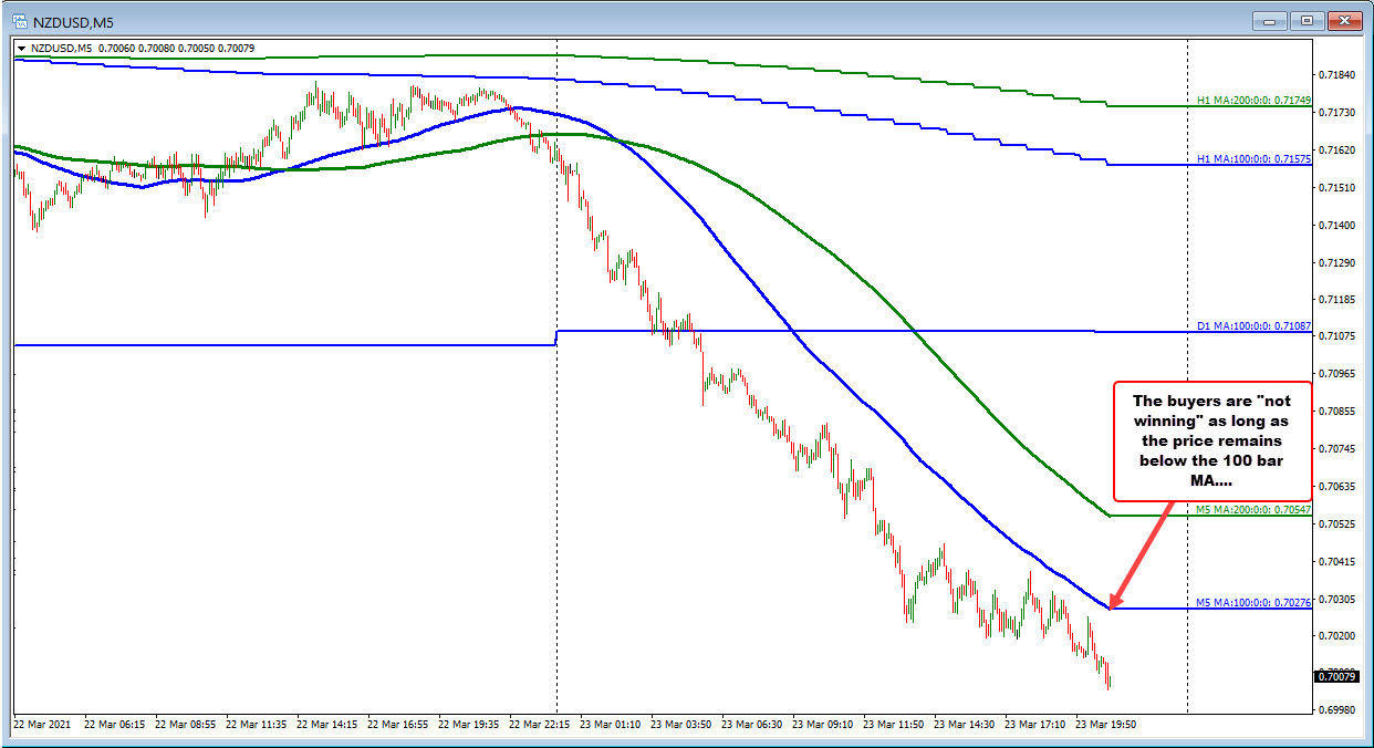 Continues tostay below falling 100 hour moving average on the5 minutes chart_