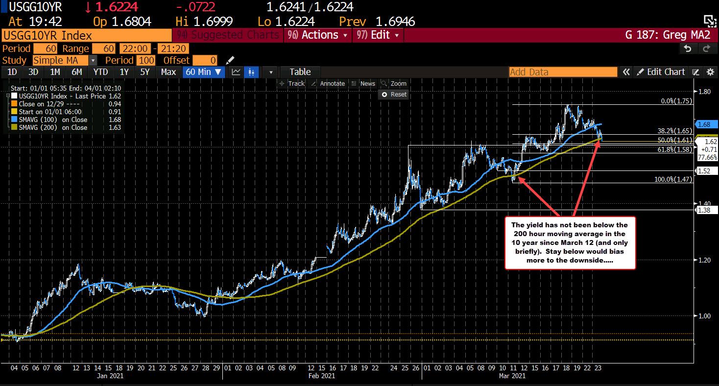 Crude lower. Yields lower. Stocks lower. Dollar higher
