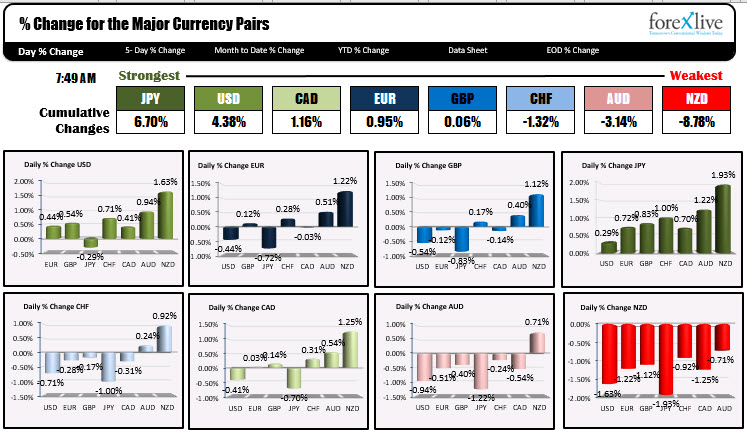 The USD is also stronger on flows into the relative safety of the US dollar and JPY
