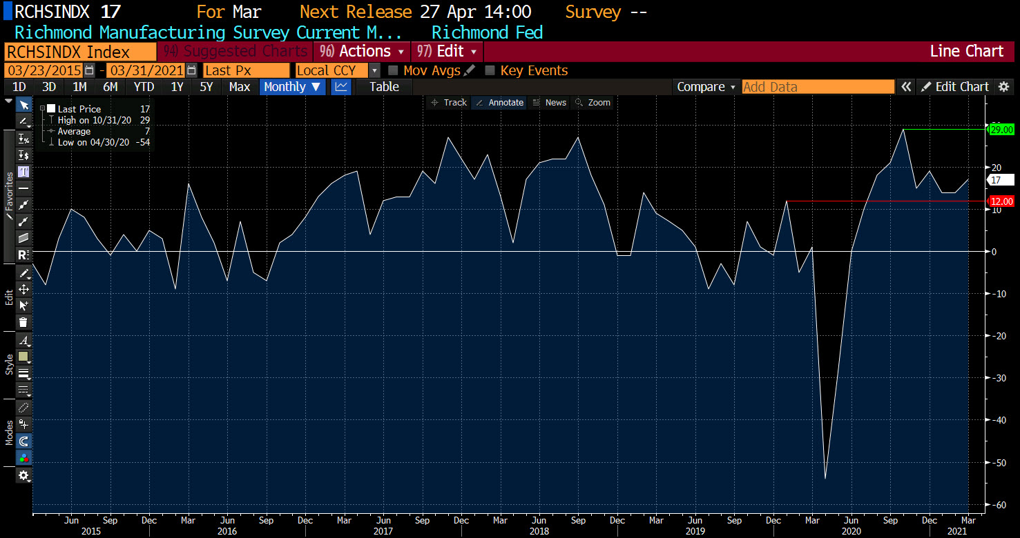 Richmond _Fed manufacturing index for March 2021