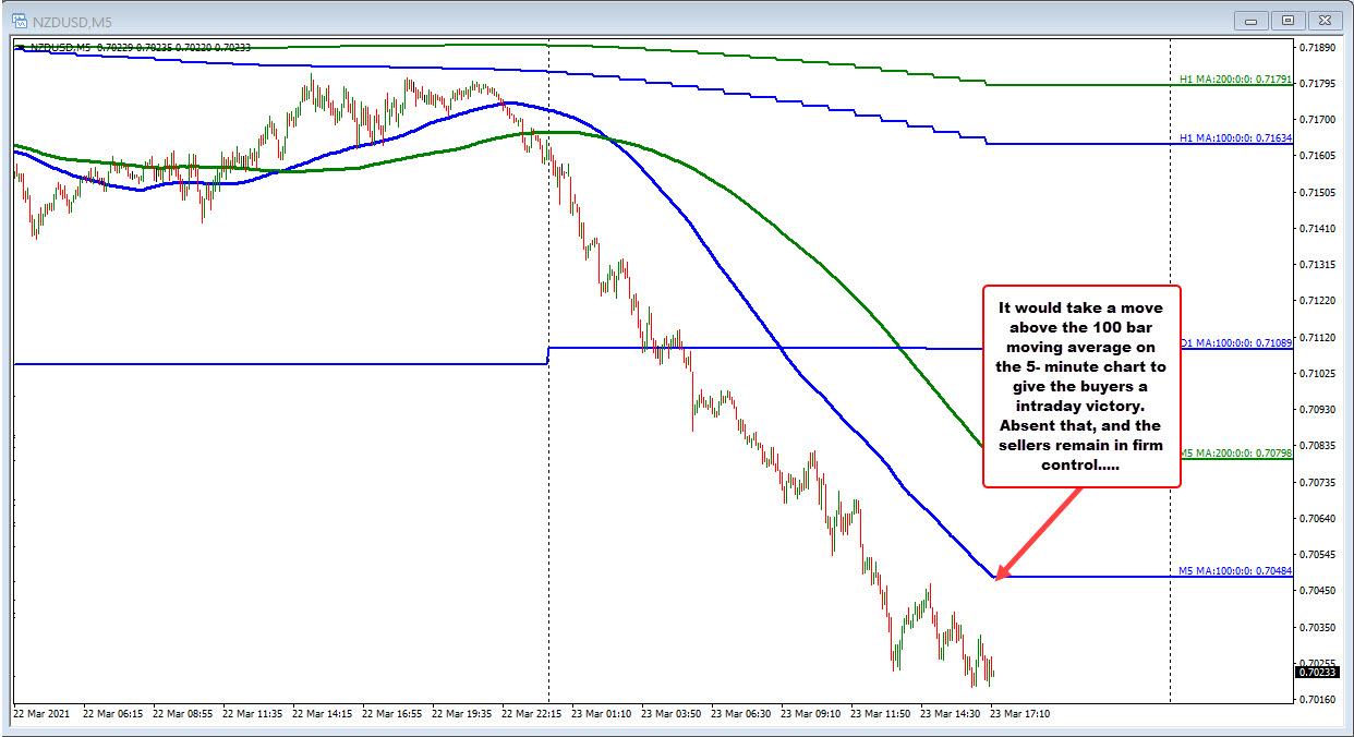 NZDUSD on the 5-minute chart is trending lower