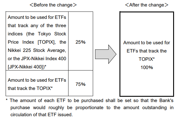 BOJ releases more details on the recent change in ETF policy