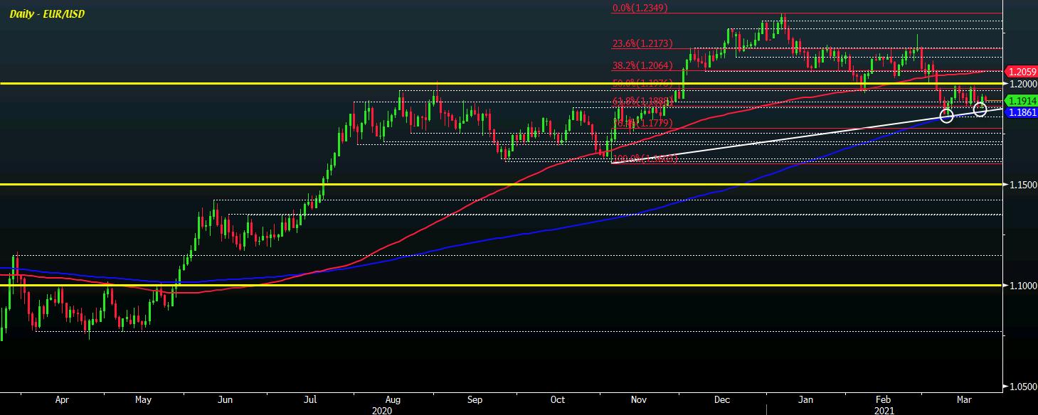 EUR/USD D1 23-03