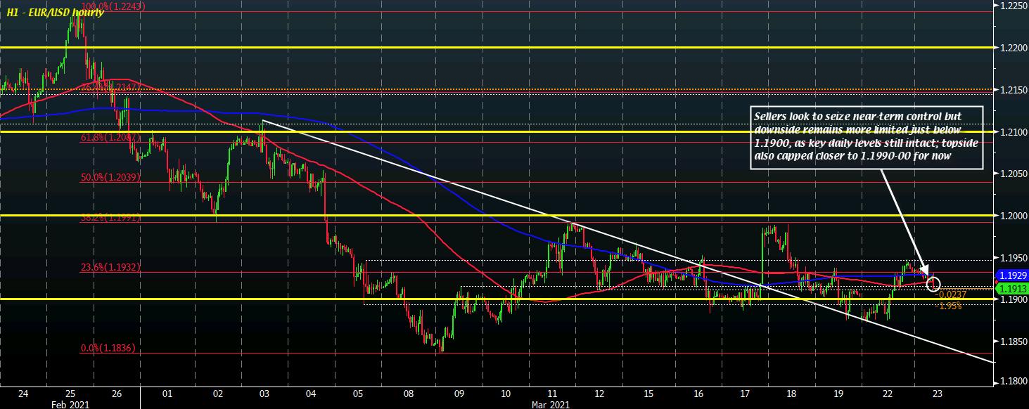 EUR/USD H1 23-03