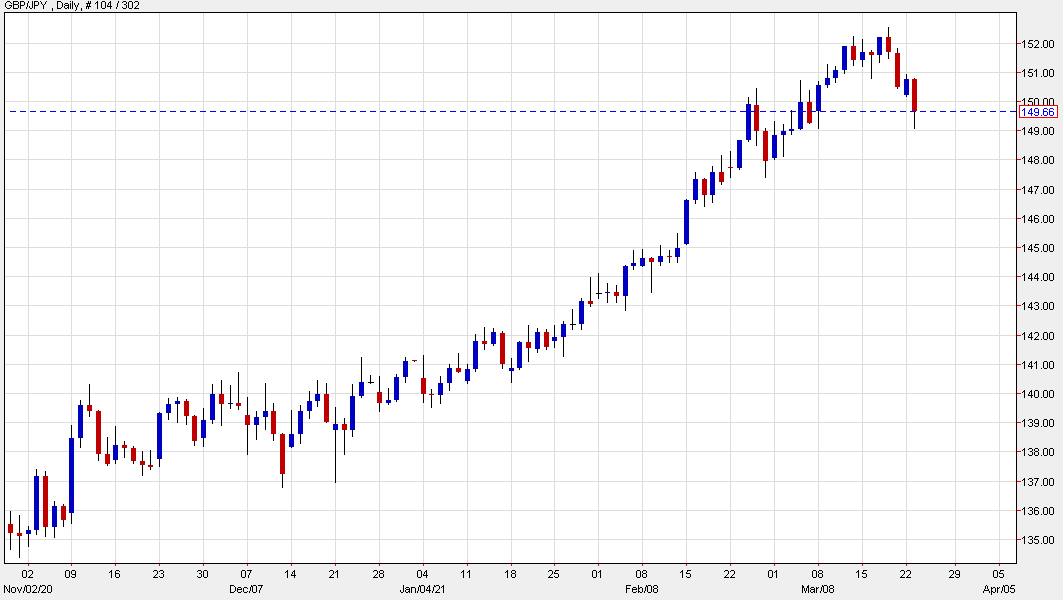 GBP/JPY falls today